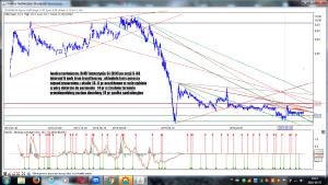 DAMF Inwestycje SA (DIN) po sesji 5-08 interwał 6 godz REALIZACJA W DN 29-08