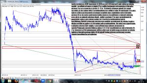 Analiza techniczna DAMF Inwestycje SA (DIN) po sesji 9-09 interwal 6 godz
