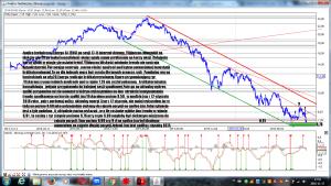 Analiza techniczna Energa SA (ENG) po sesji 17-11 interwał dzienny