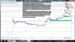 Analiza techniczna Petrolinvest SA (OIL) po sesji 14-12 interwał 15 minut