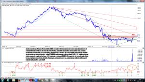 Analiza techniczna Polimex-Mostostal SA (PXM) po sesji 3-02 interwał tydzień
