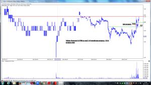 Polimex-Mostostal SA (PXM) po sesji 3-02 wizualizacja prognozy z 20-01