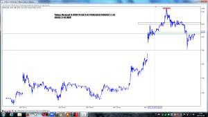 Polimex-Mostostal SA (PXM) wizualizacja prognozy z 3-02