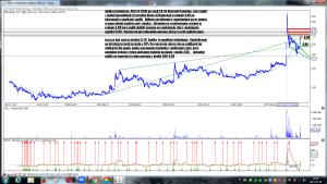 Analiza techniczna PBG SA (PBG) po sesji 28-03 interwał 4 godziny