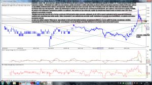 Analiza techniczna Polimex-Mostostal SA (PXM) po sesji 3-04 interwał dzienny