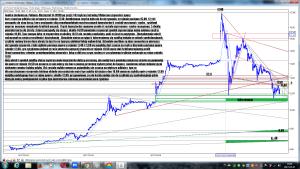 Analiza techniczna Polimex-Mostostal SA (PXM) po sesji 7-03 wykres intraday