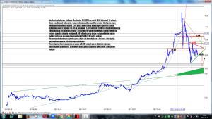 Analiza techniczna Polimex-Mostostal SA (PXM) po sesji 8-03 interwał 10 minut