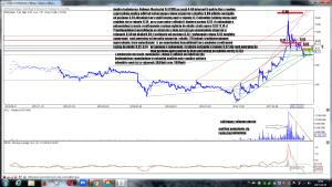 Analiza techniczna Polimex-Mostostal SA (PXM) po sesji 4-04 interwal 6 godzin
