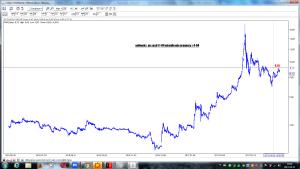 polimeks po sesji 11-04 wizualizacja prognozy z 4-04