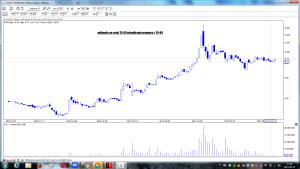 polimeks po sesji 25-04 wizualizacja prognozy z 24-04