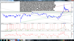 Analiza techniczna Polimex-Mostostal SA (PXM) po sesji 29-05 interwał dzienny