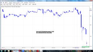 cig po sesji 9-05 wizualizacja prognozy z 25-04