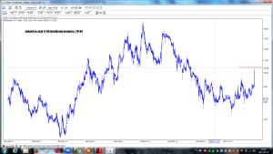 polnord po sesji 11-05 wizualizacja prognozy z 28-04