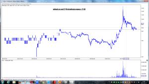 polimeks po sesji 27-06 wizualizacja prognozy z 23-06