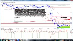 Analiza techniczna CI Games SA (CIG) po sesji 14-07 interwal dwie godziny