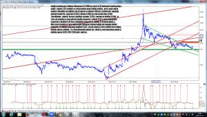 Analiza techniczna Polimex-Mostostal SA (PXM) po sesji 14-07 interwał 4 godziny