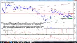 Analiza techniczna Termo2Power SA (T2P) po sesji 4-11 interwał dzienny