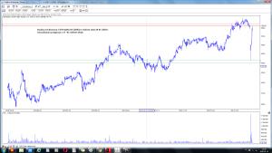 Analiza techniczna CD Projekt SA (CDR) w trakcie sesji 20-01 wizualizacja prognozy z 17- 01