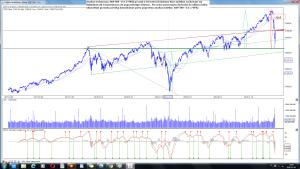 Analiza techniczna S&P 500 - U.S. (^SPX) po sesji 2-03 interwał dzienny
