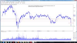 Analiza techniczna WIG20 (WIG20) wizualizacja prognozy z 28-02