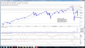 index S&P 500 - U.S. (^SPX) po sesji 29 maja 2020 r