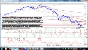 Analiza techniczna Energa SA (ENG) po sesji 4-10 interwał dzienny
