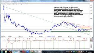 soft blue po sesji 1-07 interwal 2 godz REALIZACJA w dniu 14 lipca kurs osiągnał zakładany poziom potencjła zysku 20%