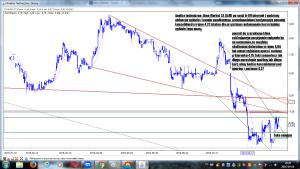 Analiza techniczna Alma Market SA (ALM) po sesji 6-09 interwał godzinny