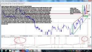 Analiza techniczna Black Pearl SA (BPC) interwał tydzien