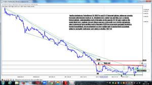 Analiza techniczna Petrolinvest SA (OIL) po sesji 8-12 interwał tydzień