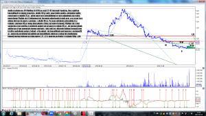 Analiza techniczna CFI Holding SA (CFI) po sesji 22-02 interwał 4 godziny