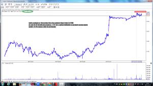 wizualizacja kurs pkobp z dnia 10-02 dotyczy prognozy z dnia 3-02