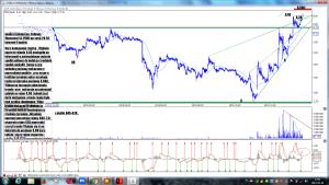 Analiza techniczna Polimex-Mostostal SA (PXM) po sesji 20-02 interwał 4 godziny
