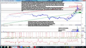 Analiza techniczna Polimex-Mostostal SA (PXM) po sesji 21-03 interwał 6 godzin REALIZACJA
