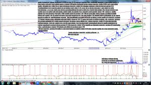 Analiza techniczna Polimex-Mostostal SA (PXM) po sesji 30-03 interwal 4 godziny