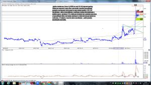 Analiza techniczna Ursus SA (URS) po sesji 28-03 interwał godzinny