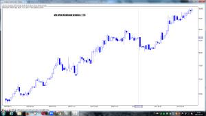 pkn orlen po sesji 10-03 wizualizacja prognozy z 1-03
