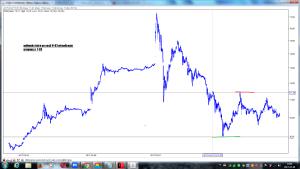 polimeks po sesji 8-03 wykres intra wizualizacja prognozy z 7-03