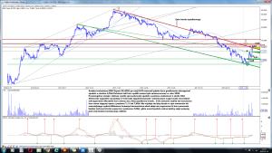 Analiza techniczna EKO Export SA (EEX) Po sesji 8-03 interwal tydzień