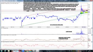 Analiza techniczna Polimex-Mostostal SA (PXM) po sesji 24-04 interwał dzienny
