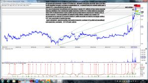 Analiza techniczna Ursus SA (URS) po sesji 5-04 interwał 4 godziny