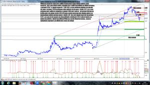 Analiza techniczna Ursus SA (URS) po sesji 6-04 interwał 15 minut