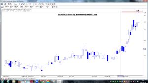 GLG Pharma SA (GLG) wizualizacja prognozy z 31-03