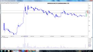 petrolinvest po sesji 21-04 wizualizacja progozy z 13-04