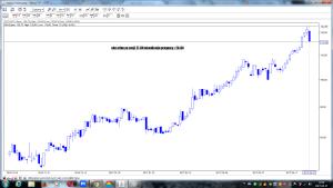 pkn orlen po sesji 27-04 wizualizacja prognozy z 24-04