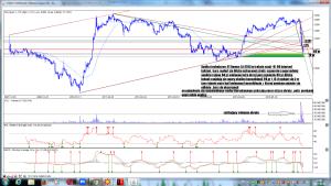 Analiza techniczna CI Games SA (CIG) w trakcie sesji -01-06 interwał tydzien