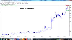 ursus po sesji 10-05 wizualizacja prognozy z 9-05