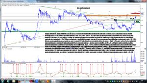 Analiza techniczna Termo2Power SA (T2P) po sesji 27-07 interwał godzinny
