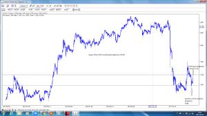 cig po sesji 6-09 wizualizacja prognozy z 30-08