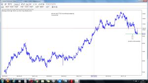 pkn po sesji 27-02 wizualizacja prognozy z dnia 23-02